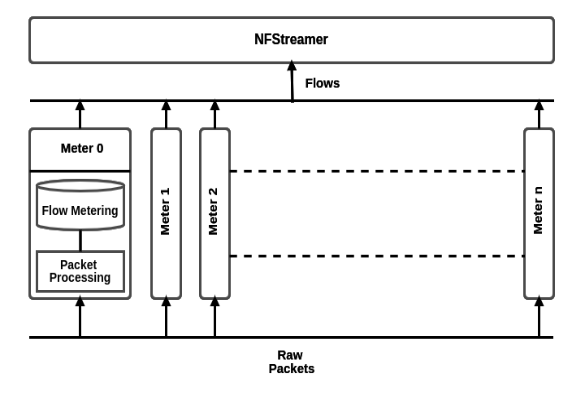 https://www.nfstream.org/resources/architecture_nfstream.png